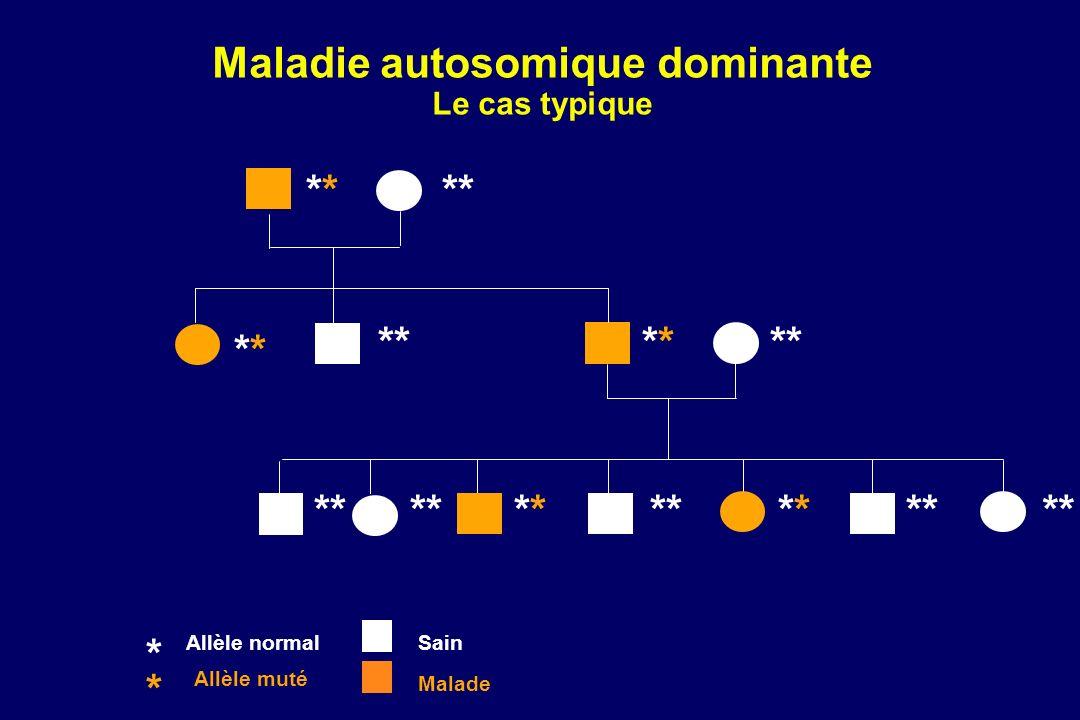 MALADIES AUTOSOMIQUES DOMINANTES Malades porteurs dun gène pathologique à létat hétérozygote Critères de reconnaissance : - un sujet atteint a un parent atteint (plusieurs générations) - un sujet atteint transmet la maladie à un enfant sur deux - la maladie touche les 2 sexes de façon égale - la transmission est indépendante du sexe (locus autosomique) transmission père-fils possible Certains facteurs peuvent modifier ces règles de transmission : - mutations de novo - pénétrance incomplète - expressivité variable - mosaïques gonadiques