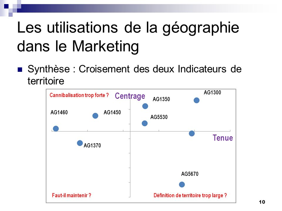 Les utilisations de la géographie dans le Marketing 5.