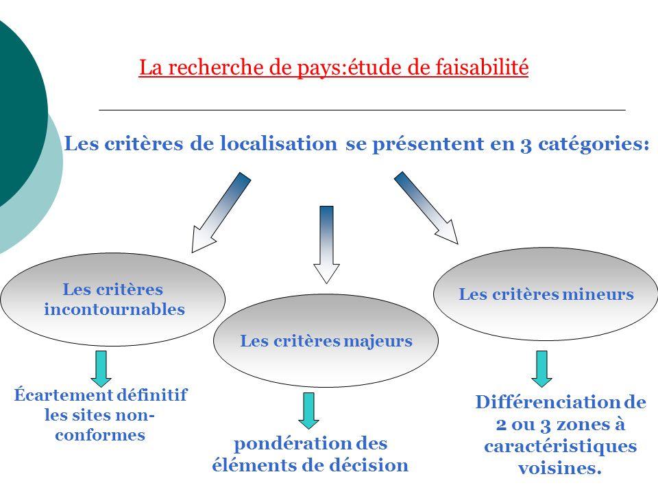 Linvestigation Cette phase permet le choix du pays sur la base de collecte dinformations standardisées tels que: la stabilité économique et monétaire; la stabilité politique; le climat social; la législation et réglementation pour lembauche.
