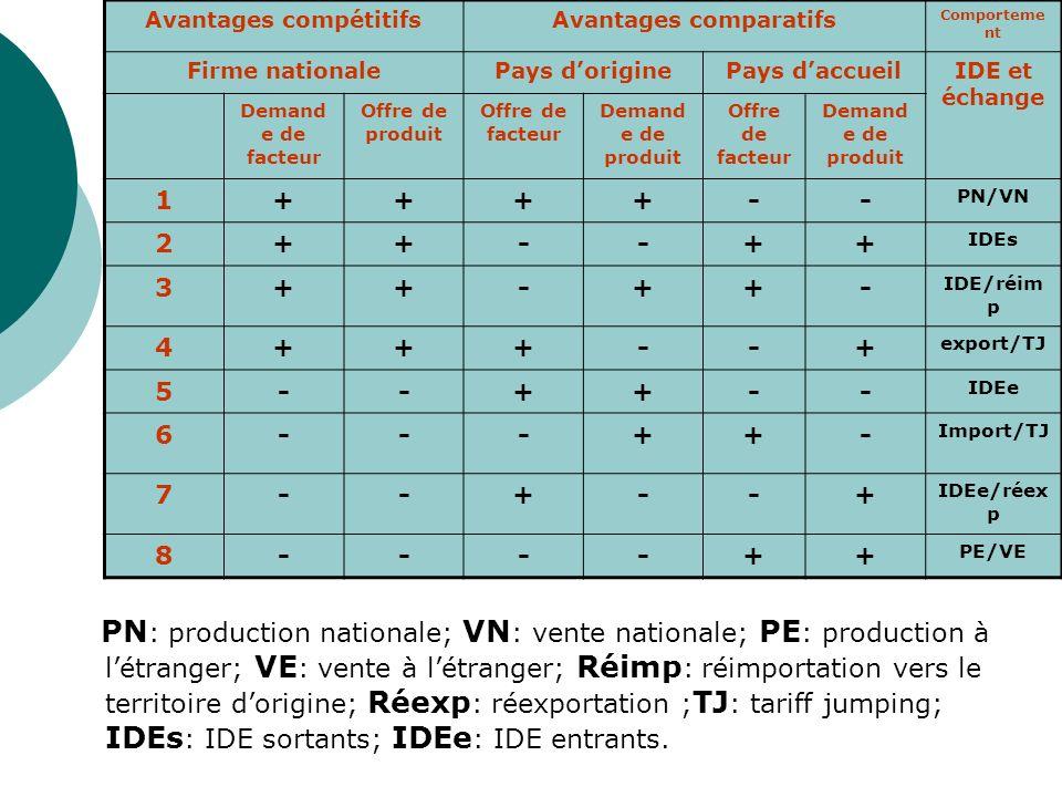Décomposition de la production et production partielle à létranger Le processus de production englobe plusieurs stades, lentreprise va essayer de délocaliser la réalisation de chaque stade là où les conditions sont les plus avantageuses.