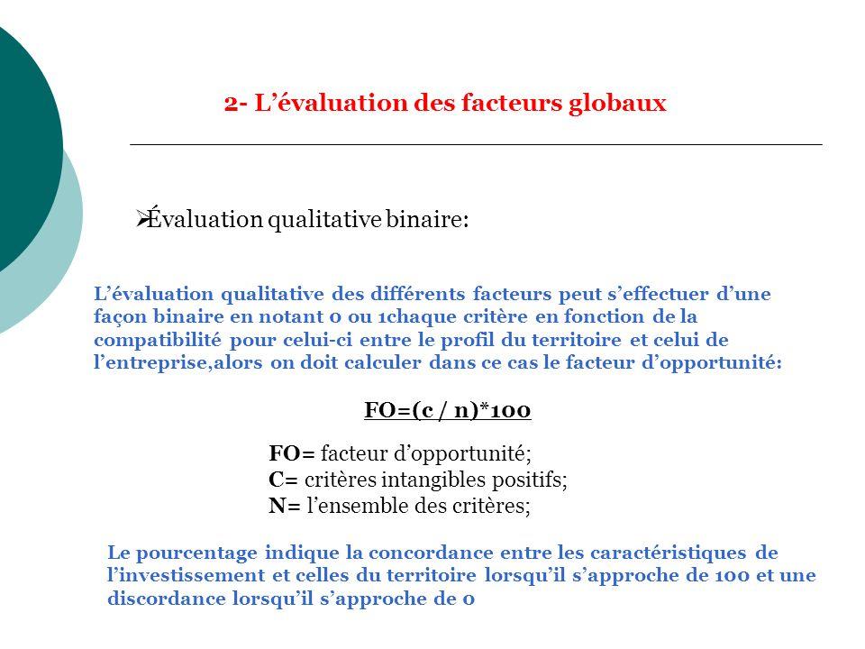 Pays/région Facteur de localisation ABC N°1 001 N°2 101 N°3 101 N°4 001 N°5 101 N°6 101 Résultat 406 FO 4/6*100=6 6,66% 0%6/6*100=1 00% Évaluation des 3 sites par classement binaire et calcul du facteur dopportunité: