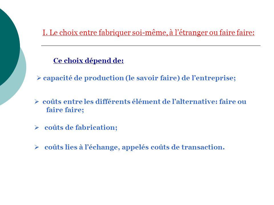 A.Coûts de transaction et larbitrage entre faire et faire faire 1.