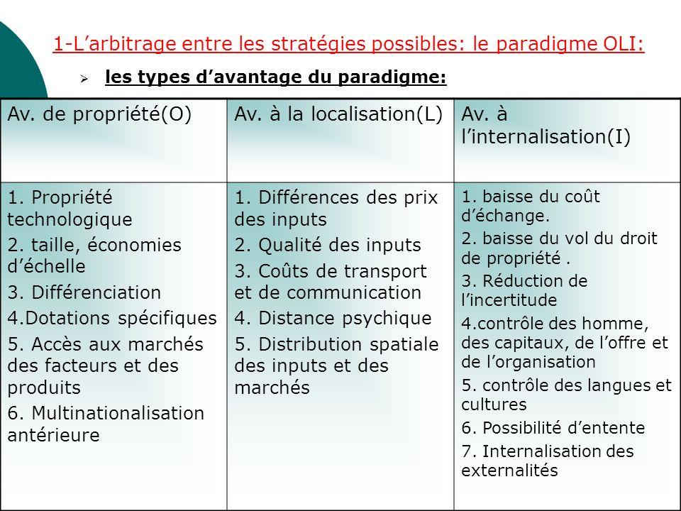 Paradigme OLI et modes de pénétration des marchés étrangers: Modes de pénétration des marchés étrangers avantages OLI Investissement direct +++ Exportation+-+ Vente de licence+--