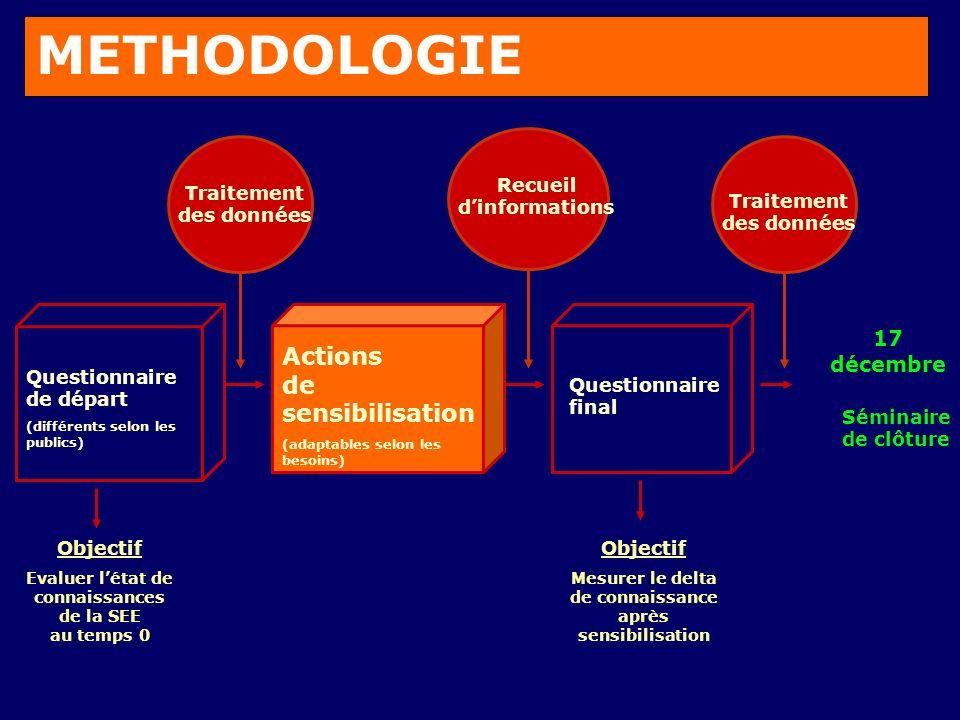 ACTIONS DE SENSIBILISATION Individuelles: Discussion à bâtons rompus: bourgmestre ou échevin: S.E.E /commune