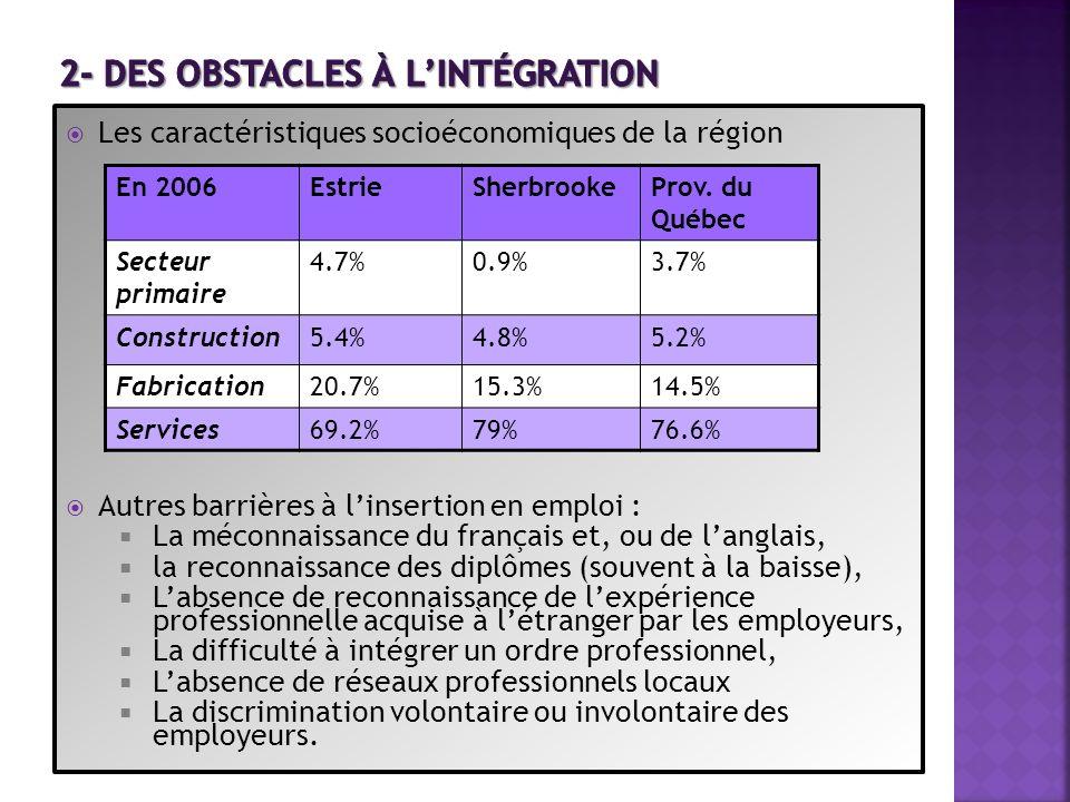 La population immigrante est généralement employée dans des emplois en dessous de leur compétence mais, aussi, que la Ville qualifie de «bas niveau» (Ville de Sherbrooke, 2009).