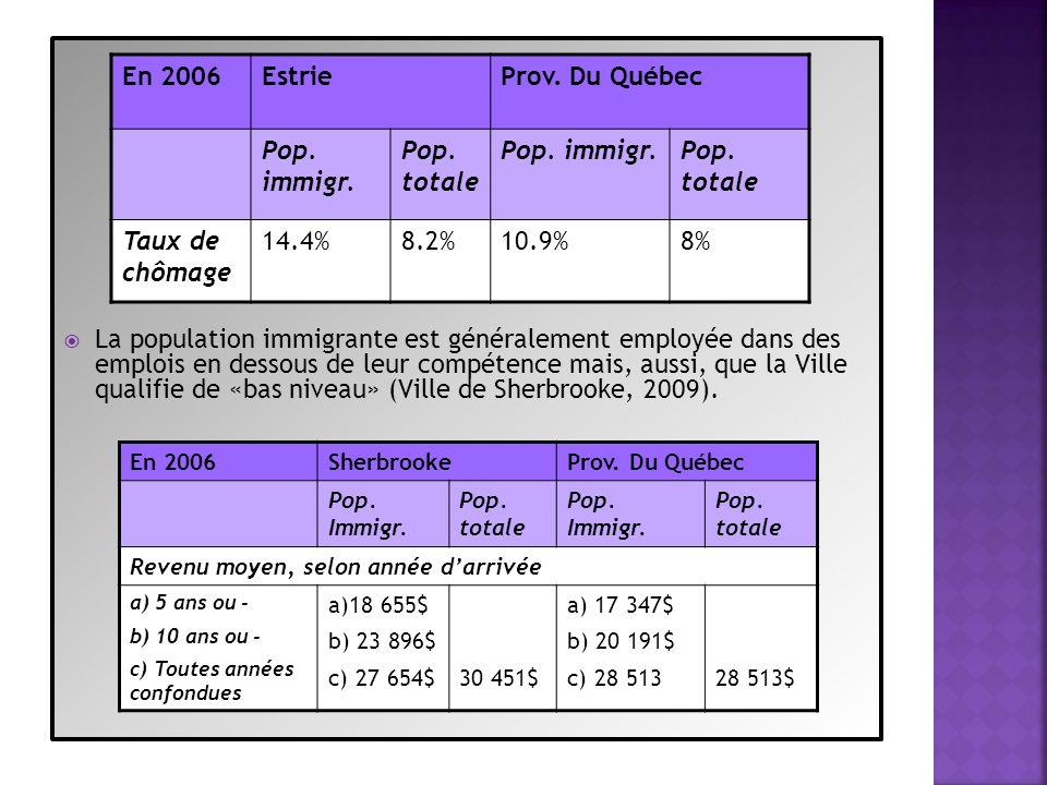 Limmigration dans la région de lEstrie est un fait ancien, mais sest hétérogénéisée pour devenir ces dernières années majoritairement: Latino-américaine Réfugiée Très éduquée ou très peu éduquée.