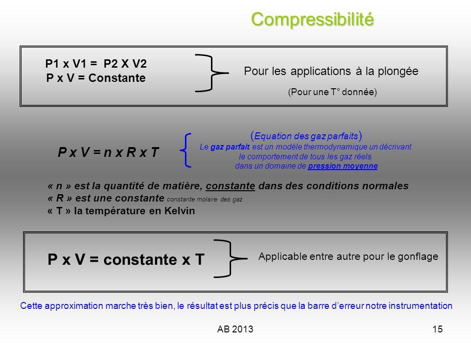 AB 201316 Compressibilité Compressibilité P x V T = constante T est la température absolue, exprimé en Kelvin (K) 1 K = 1°C On a … Zéro K = –273,15°Celsius Si lon mesure une T° ambiante de 20° Celsius, la T° absolue sera de 273 + 20 = 293 Kelvin P x V = constante x T PTPT En considérant V invariable = constante Dans la pratique = P2 = P1 T1 P2 T2 P1 x T2 T1 Loi de Charles «À volume constant, la pression d une quantité fixe de gaz est directement proportionnelle à sa température absolue»