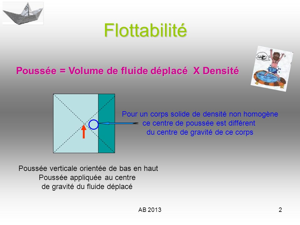 AB 20133Flottabilité La Densité est un rapport (nombre sans dimension) La densité dun corps est le rapport de sa masse volumique à la masse volumique d un corps pris comme référence.