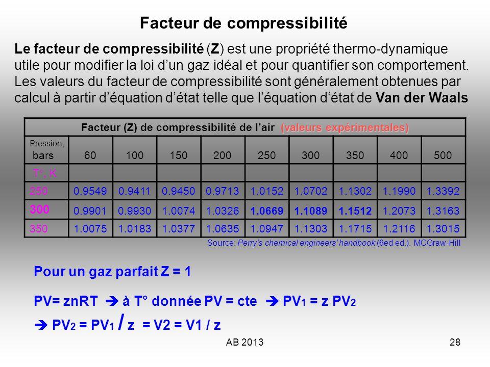 AB 201329 Facteur de compressibilité Pour de lair à P = 300b et T°= 25°c on à Z = 1.11 PV2 = PV1 / z = V2 = V1 / Z Dans un bloc de 10L Dans des conditions de gaz parfait, PV= Cte 300 X 10 = 3000 L => V1 V2 = V1 / Z V2 = 3000 / 1.11 V2 = 2702 L