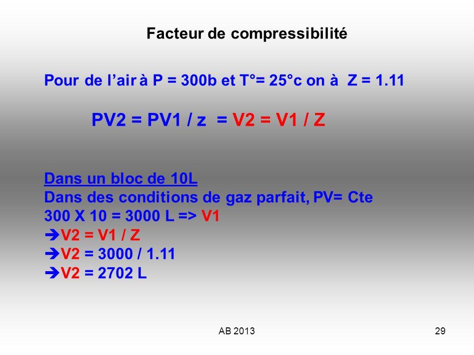 AB 201330 Compressibilité Compressibilité M 3 Bars Pour une station de gonflage à 300b P x V = Cte nest pas applicable, nous aurons une perte de lordre de 11% à 25°c AIR En bleu gaz parfait Le chargement est linéaire En rouge, gaz réel prise en compte des facteurs de compressibilité Chargement dun bloc de 10 litres Le facteur de compressibilité est variable selon le gaz, la pression et la T° !