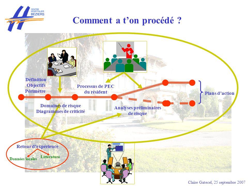 Claire Gatecel, 25 septembre 2007 Groupe de travail pluridisciplinaire « maltraitance en EHPA » Groupe de travail « Validation des criticités » Groupes de travail pluridisciplinaire « Recueil de données » Qui a participé .