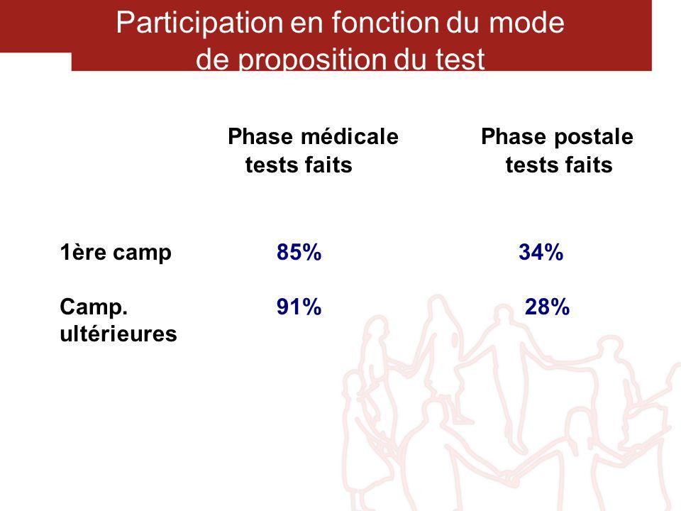 Dépistage du cancer colorectal en France Sites pilotes Extension 2006 Extension 2007 Extension 2008