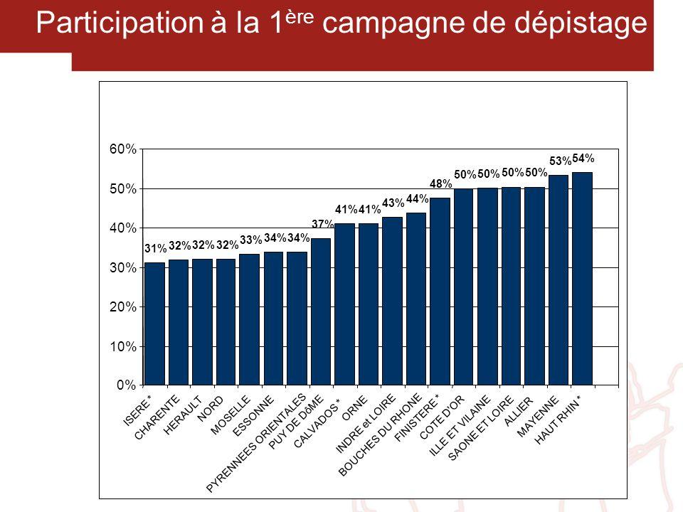 Premiers résultats des programmes pilote ( Côte-d Or, Haut-Rhin, Ille-et-Vilaine, Saône-et-Loire 688 984 personnes 50 à 74 ans 67 535 exclus (9,8%) 621 449 personnes invitées 324 389 tests faits (52,2%) 9 427 positifs (2,9%) 7 947 coloscopies (84,3%) 763 cancers2 623 adénomes (9,6%) (33,0%) Gut 2006 (Résumé)
