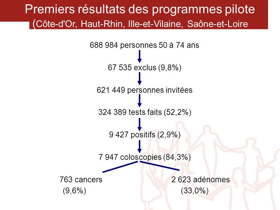 Stade de diagnostic des CCR dépistés ( Côte-d Or, Ille-et-Vilaine, Haut-Rhin, Saône-et-Loire) n % Tis 20125,6 Stade 1 23530,0 Stade 2 138 17,6 Stade 3 11815,0 Stade 4 45 5,7 Stade inconnu 48 6,1 785 JF Bretagne et al (à paraître)