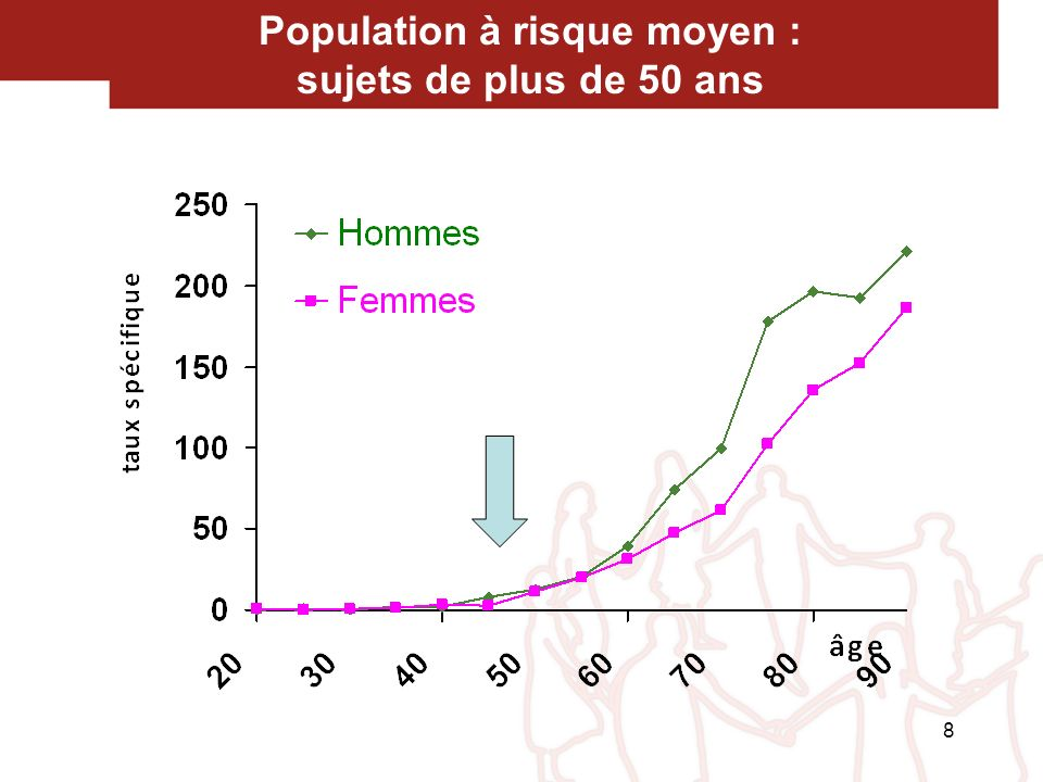 Des niveaux de risque différents chez les apparentés de sujets atteints d un cancer colorectal Taux cumulé Nb estimé de cas 0 - 74 ans par an en France Population générale 4% 29 000 2 parents atteints 20% 500 1 parent atteint < 45 ans 20% 500 1 parent atteint 45-60 ans 10% 1 500 1 parent atteint > 60 ans 6% 5 500 J Med Screening 2000