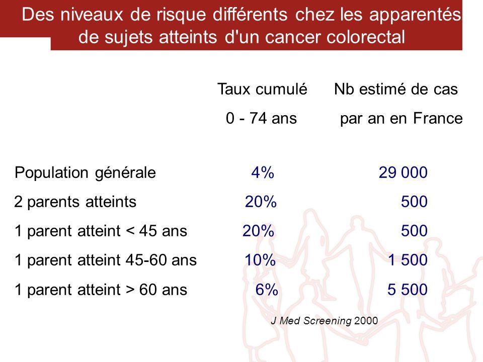 Le dépistage par coloscopie est justifié : A partir de 40 ans lorsque : 2 parents sont atteints 1 parent est atteint < 45 ans A partir de 45 ans lorsque : 1 parent est atteint entre 45 et 60 ans