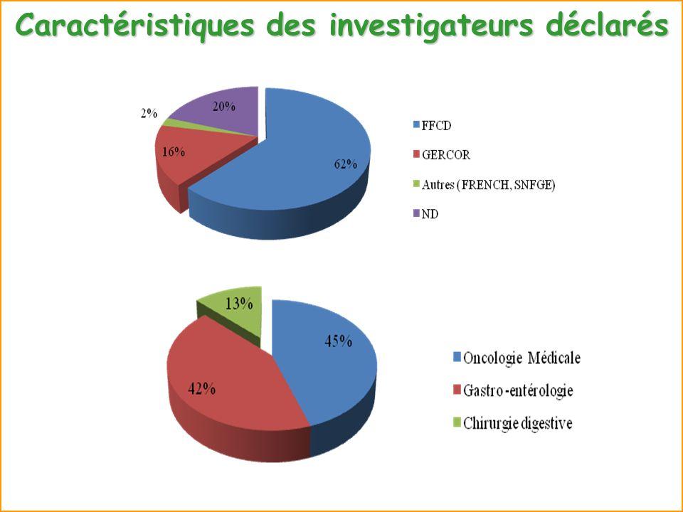 Taux de remplissage de leCRF Taux de remplissage moyen 73%