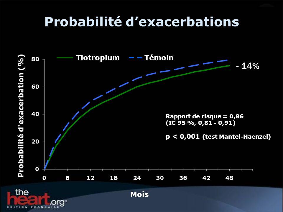 Exacerbations Tiotropium n = 2986 Moy.(ÉT) Témoin n = 3006 Moy.