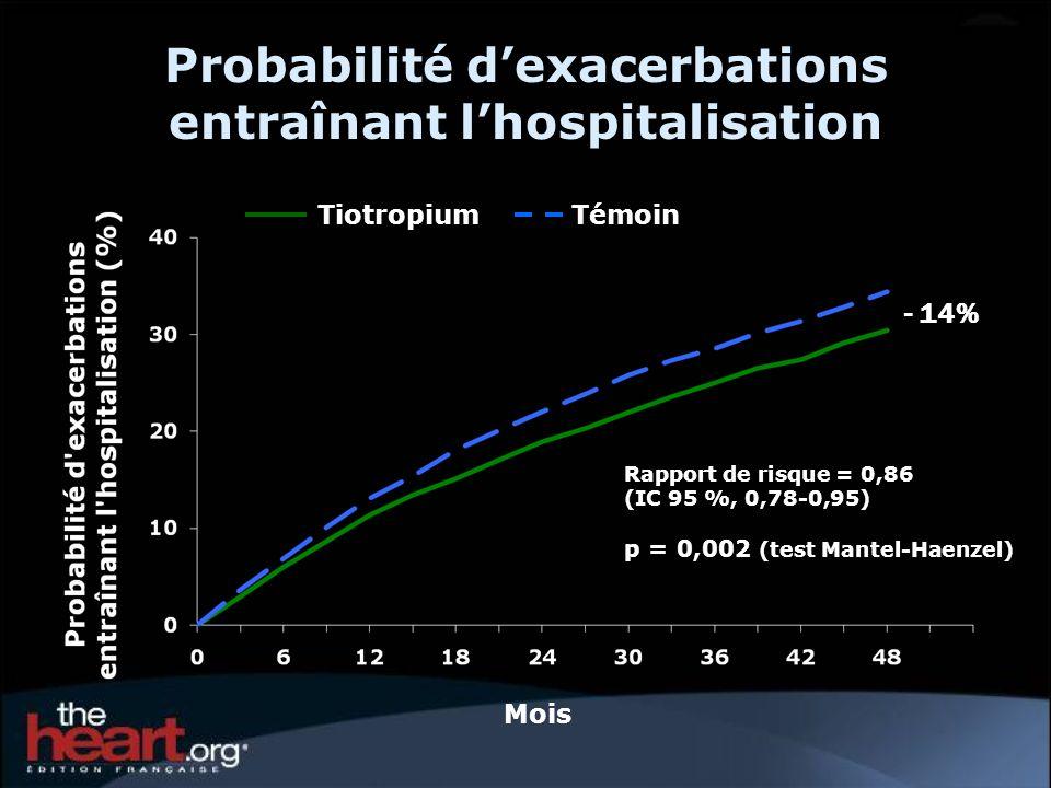 Hospitalisations Tiotropium n = 2986 Moy.(ÉT) Témoin n = 3006 Moy.