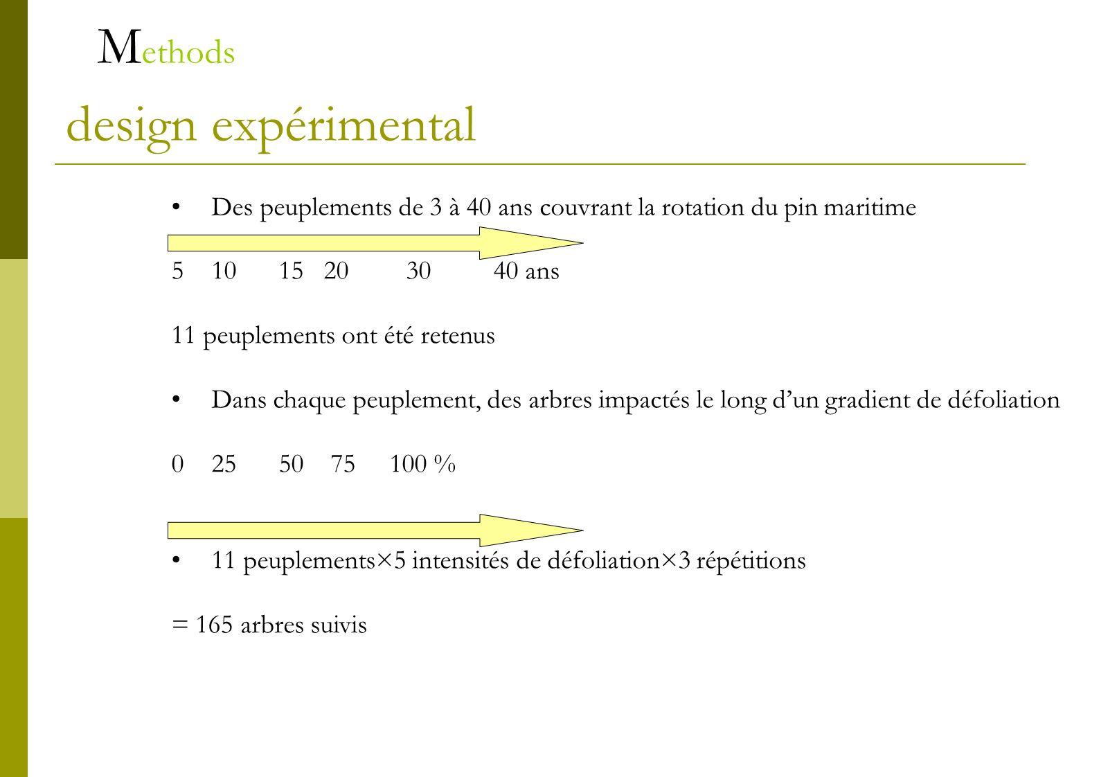 Estimation de lintensité de défoliation 0% 50% 100%