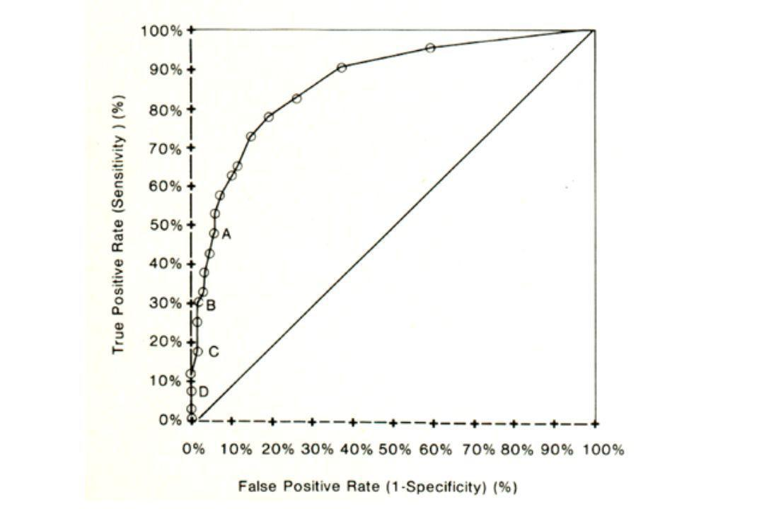 A method of comparing the areas under receiver operating characteristics curves derived from the same cases Hanley JA, McNeil BJ Radiology 1983; 148: 838-43