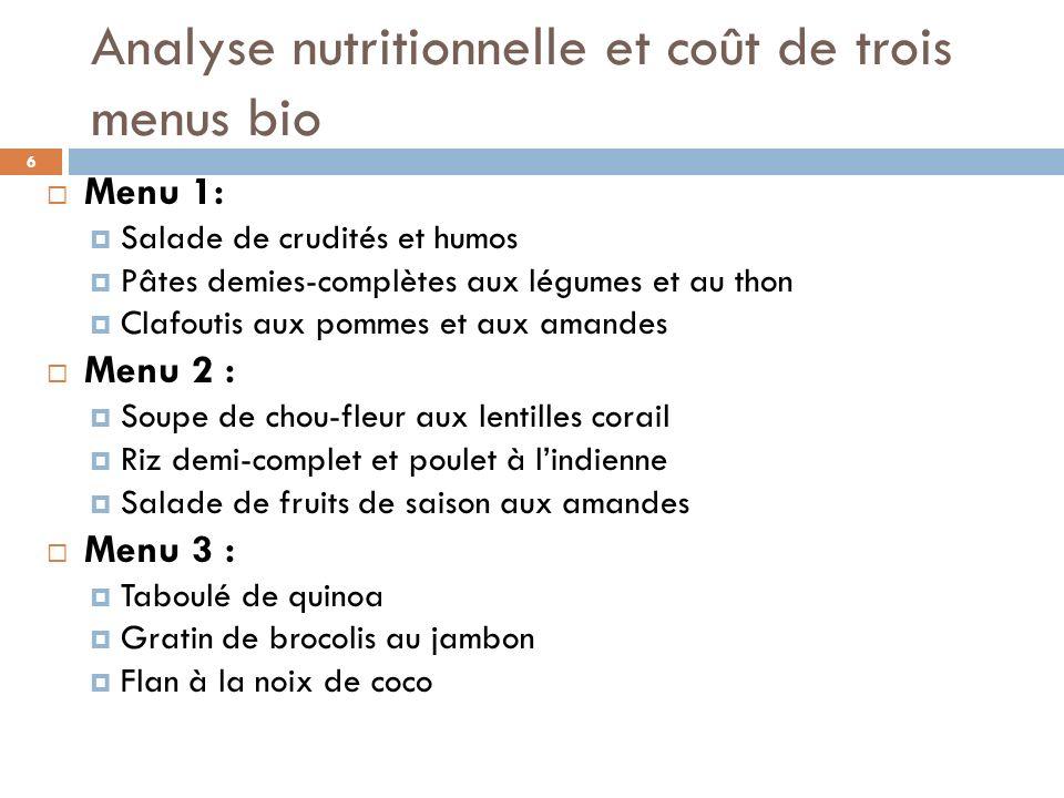 Analyse nutritionnelle et coût /pers de 3 menus bio E valués pour un enfant, à partir des ingrédients nécessaires à lélaboration de chaque recette du menu auquel a été rajouté 25 g de pain complet Les calculs ont été réalisés à laide du logiciel de nutrition REGAL (INRA TEC et DOC) Menu 1Menu 2Menu 3 1,81 euros1,45 euros1,65 euros P :40 gP : 37 gP :32 g G :83 gG :71 gG :80 g L :22 gL : 16 gL :18 g AGS :5,5 gAGS :3,5 gAGS :5,5 g AGI:14,5 gAGI :11 g Ca:255 mg Ca :320 mg Fe :4,3mgFe :8,7 mgFe :6,2 mg Vit C : 45 mgVit C :50 mgVit C :55 mg 7