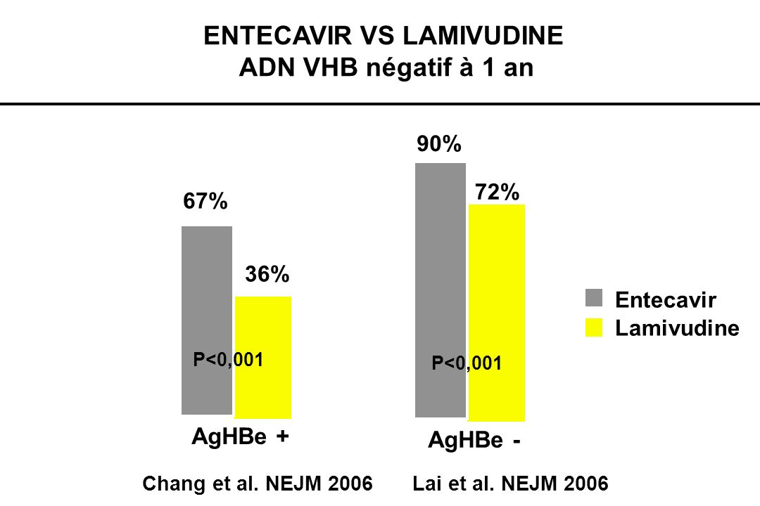 TENOFOVIR ADN VHB négatif à 1 an.73%* 93%* AgHBe + AgHBe - Marcellin et al.