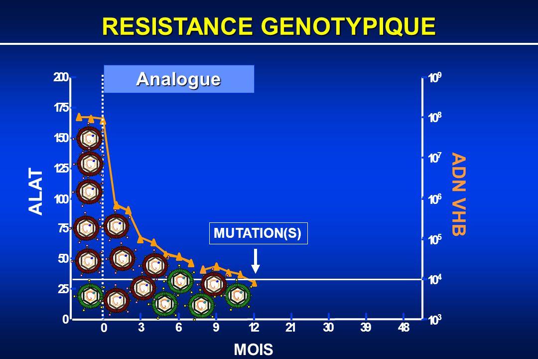 ECHAPPEMENT VIROLOGIQUE 0 3691221303948 0 25 50 75 100 125 150 175 200 10 3 10 4 10 5 10 6 10 7 10 8 10 9 ALAT ADN VHB MOIS Analogue MUTATION(S) Augmentation ADN VHB