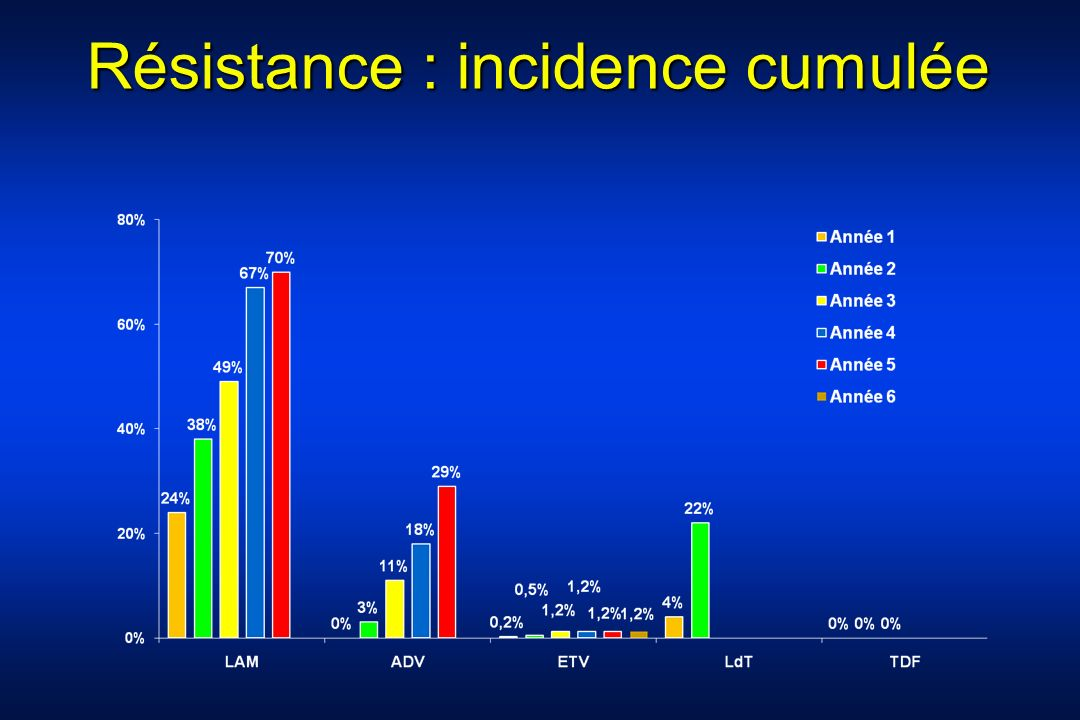 28 AgHBe + et AgHBe - ANALOGUE entecavir ou tenofovir telbivudine si ADN<7log Si ADN + à S24-48 Changer analogue COMMENT TRAITER Guidelines EASL moins d1 log à S12 IFN PEG ADN VHB < 7 log ALAT > 3N EASL Clinical Practice Guidelines: Management of chronic hepatitis B.