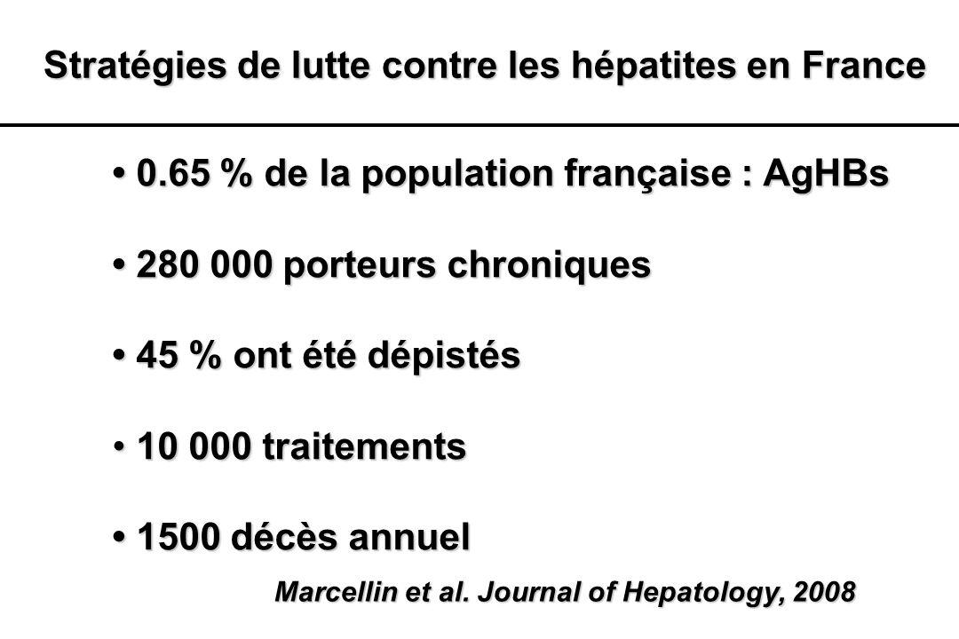 AUGMENTATION DE LA PROPORTION DE MALADES AgHBe NEGATIF Virus sauvage AgHBe+ 80 % 28 % Mutant pré-core AgHBe- 20 % 72 % Zarski et al.