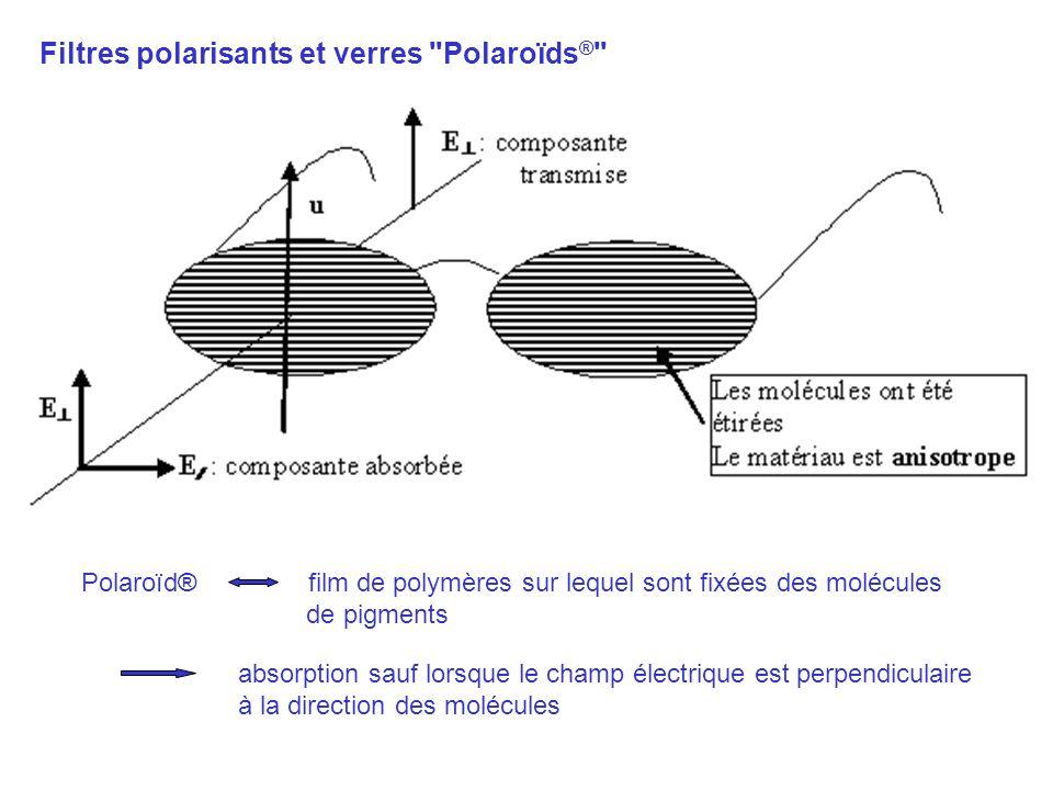 Lames à retard modifient la polarisation cristaux biréfringents (quartz, calcite,…) division du faisceau incident en 2 faisceaux de polarisation rectiligne selon 2 axes perpendiculaires: - un axe lent - un axe rapide 2 indices n r et n l 2 vitesses v r et v l Selon laxe lent, la vibration acquiert un retard de phase supplémentaire: lame quart dondelame demi donde