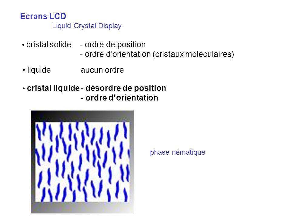 1- polariseur vertical 2- et 4- plaques de verre avec électrodes 3- LCD 5- polariseur horizontal 6- surface réfléchissante (si éclairage par réflexion) LCD couleur Filtre coloré + 3 cellules par pixel