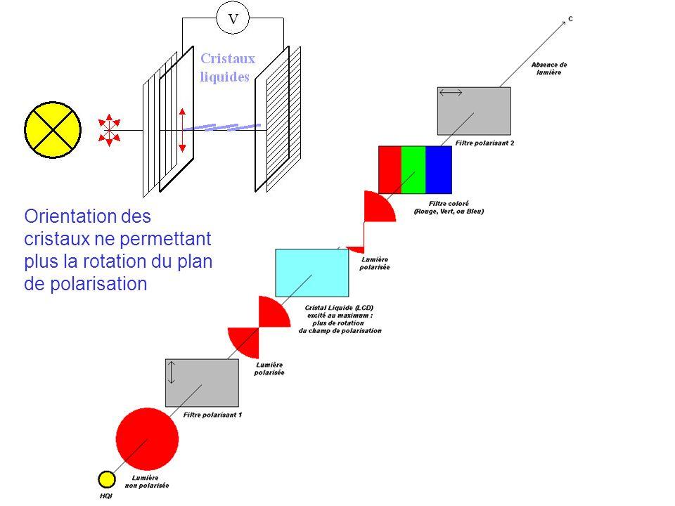Différentes vitesses; dispersion 1- Superposition de deux ondes battements