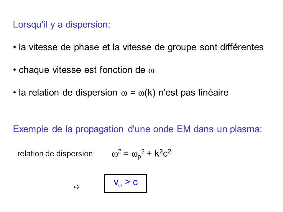 Propriétés optiques d un milieu diélectrique interaction du champ électrique avec les charges du milieu électrons liés champ déplacement des charges apparition de dipôles électriques polarisation macroscopique P