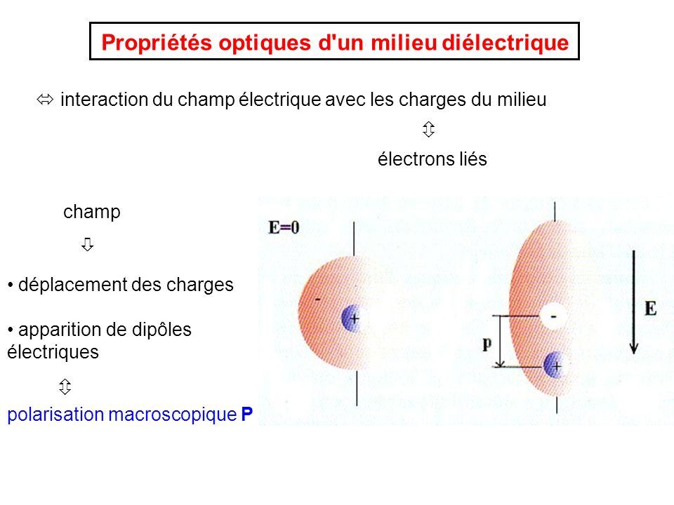 Déplacement électrique: Relation avec l indice optique: