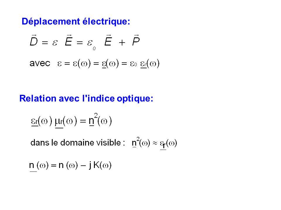 Que représentent les parties réelle et imaginaire de n( ) ? atténuation exponentiellepropagation