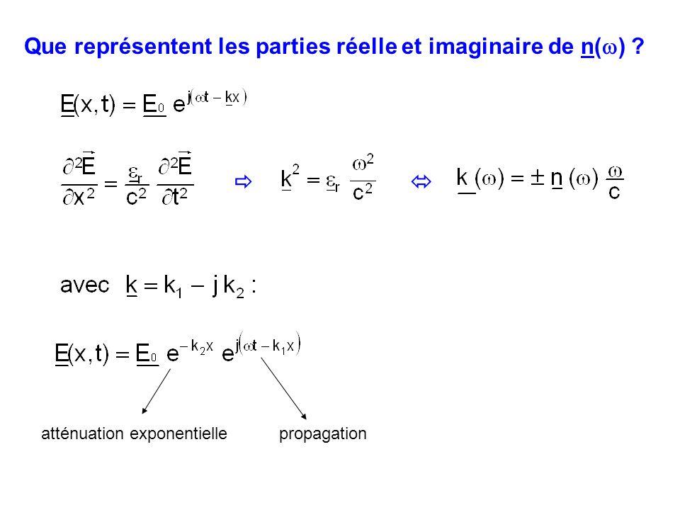 2- décroissance de l amplitude du champ K caractérise l absorption de l onde par le milieu n et K ne sont pas indépendants (relations de Kramers-Kronig) 1- n = n ( ) n caractérise la dispersion du milieu La partie réelle n est l indice de réfraction.