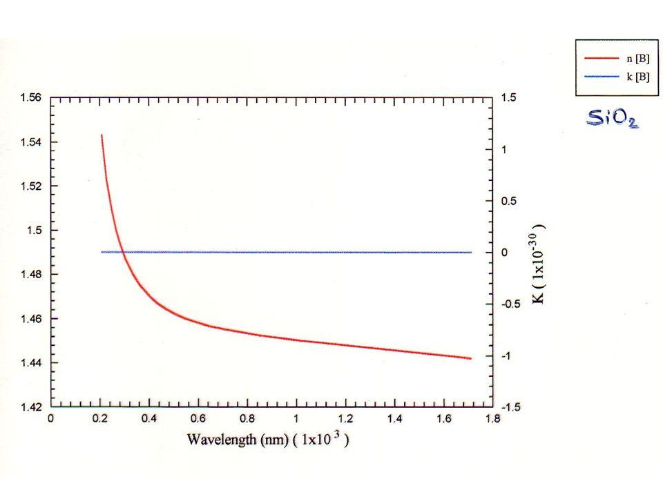 Transparence n >> K la lumière se propage sans atténuation la dispersion est faible n = n ( ) dispersion de la lumière par un prisme n > 1 v < c v g < c : la dispersion est normale