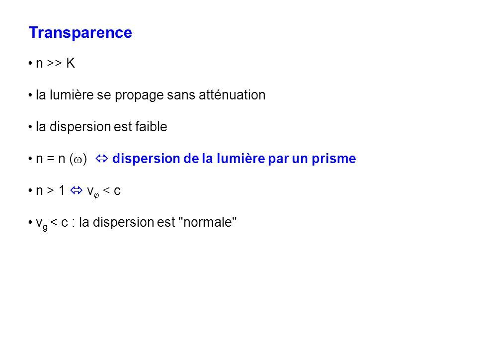 Absorption K non négligeable la dispersion est très importante n peut être inférieur à 1 v peut être supérieur à c v g peut être supérieur à c : la dispersion est anormale ex.