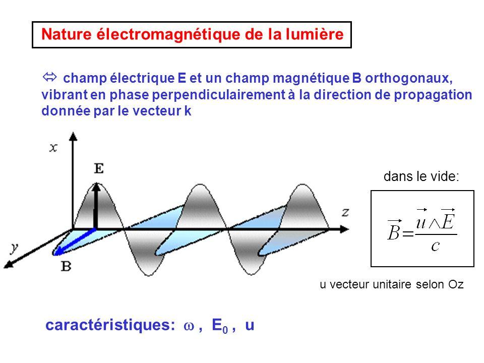 avec ou Expression générale du champ électrique d une OPPM dans une base (x, y, z) où z est défini par la direction de propagation de l onde