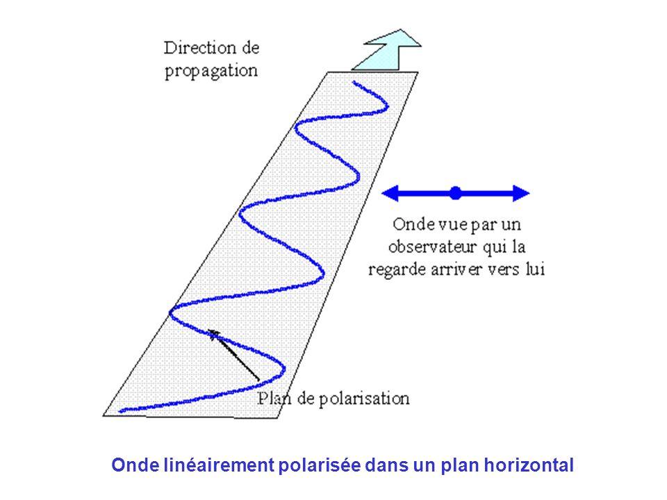 Si lon fait vibrer la corde simultanément selon deux plans orthogonaux, on peut obtenir plusieurs configurations: si les élongations sont en phase ou en opposition de phase, la polarisation est rectiligne si les élongations ont une autre relation de phase, on obtient une polarisation elliptique cas particulier: la polarisation peut être circulaire si les amplitudes sont égales.