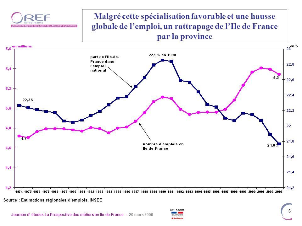 Journée d études La Prospective des métiers en Ile-de-France - 20 mars 2006 7 … Et un marché du travail qui se dégrade de 2001 à 2004 Source : INSEE
