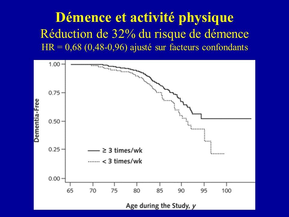 Démence et performance physique (PPF) HR = 0,58 (0,39-0,84) HR = 0,75 (0,51-1,09) HR = 0,66 (0,46-0,94) Le risque de réduction de démence est plus important si PPF initial est bas