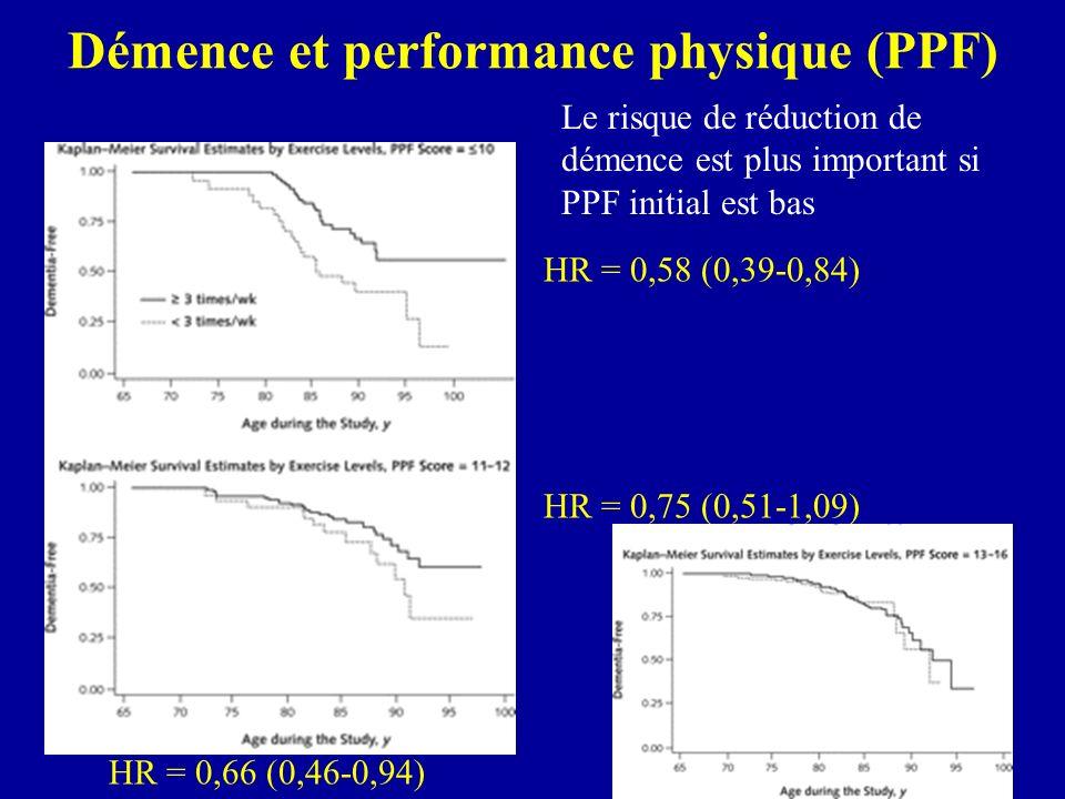 Discussion Hypothèses – perfusion cérébrale – croissance fibroblastes Hippocampe – perte neuronale Résultats concordants avec dautres travaux : –Laurin D, Arch Neurol 2001 Canadian Study of Health and Aging, odds ratio démence = 0.63 (0.40-0.98) –Abbott RD, JAMA 2004 Honolulu-Asia Aging Study odds ratio démence = 0.23 (0.11-0.96) –Weuve J, JAMA 2004 Nurses Health Study, (-20% de déclin cognitif) => Exercice pourrait retarder la survenue des démences => Nécessité dessais randomisés