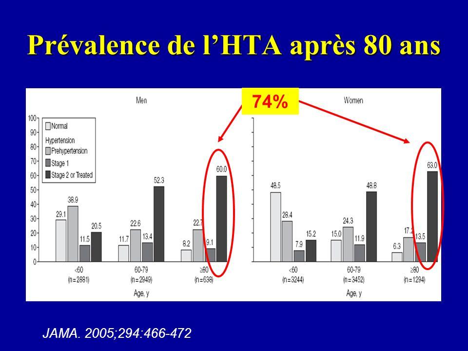 Traitement antihypertenseur Population totale = 69% de sujets traités Monothérapie : 60%, Bithérapie : 30%, trithérapie ou plus: 10% 23% 38%