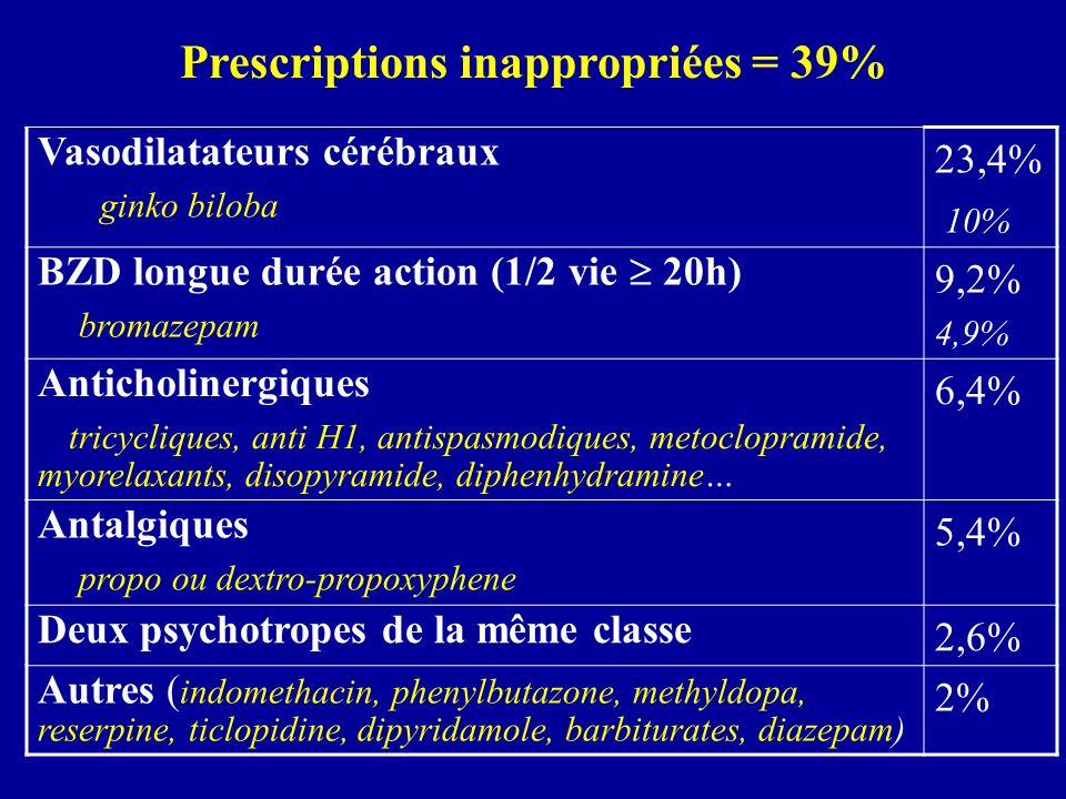 Déterminants des prescriptions inappropriées (exclusion des VD cérébraux) p < 0,0001 % % % %