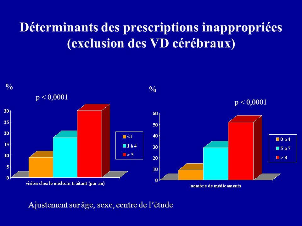 groupes OR (95% CI) Hommes avec haut niveau socioéducatif1.0 Hommes avec bas niveau socioéducatif1,2 (1.0-1.5) Femmes avec haut niveau socioéducatif1,6 (1,3-2,0) Femmes avec bas niveau socioéducatif2,0 (1,7-2,3) Rôle du sexe et du niveau déducation sur les prescriptions inappropriées Ajustement sur âge, dépression, niveau de santé, nombre médicaments
