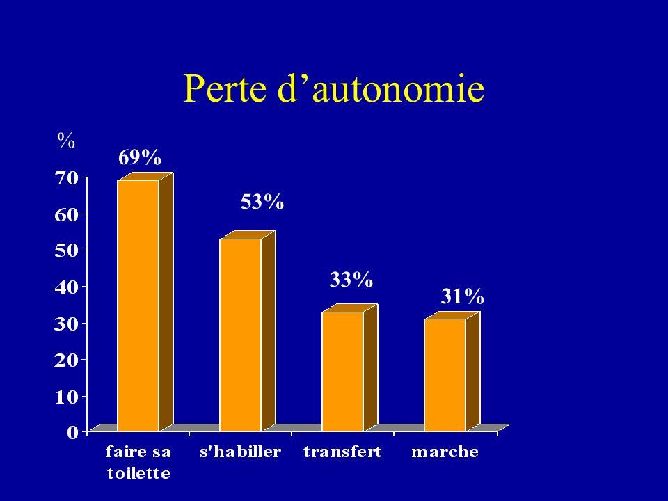 Récupération de autonomie = 81% (342/420) Temps de récupération de autonomie : 4.9±0.5 mois –Récupération à 1 mois : 51.2% Parmi les sujet ayant récupérés leur autonomie (342) => nouvelle perte dautonomie (ou décès) = 73% (251/342) => durée moyenne = 7.3 ±8.5 mois