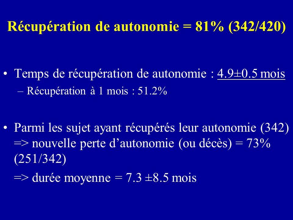 Déterminants de la récupération de lautonomie (temps de récupération) HR > 1 = récupération rapide de autonomie
