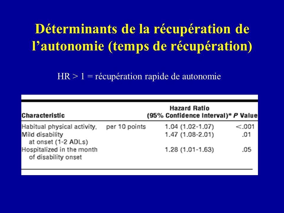 Déterminants de la durée récupération de autonomie (ADL) HR > 1 = récupération autonomie de durée brève HR < 1 = récupération autonomie de durée prolongée